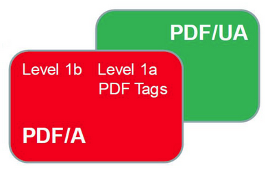 PDF/A and PDF/UA Intersecting Standards - Icon