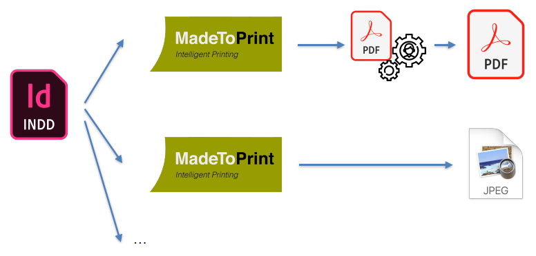 axaio software MadeToPrint - Turn Manual Workload into Automated Workflow - Picture 3