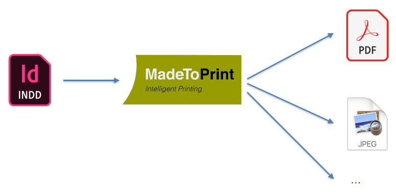 axaio software MadeToPrint - Turn Manual Workload into Automated Workflow - Picture 4