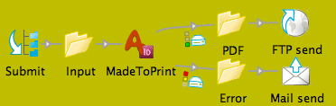 axaio software MadeToPrint Production Flow - Submit, Input, Process, Delivery, FTP, E-mail - Picture