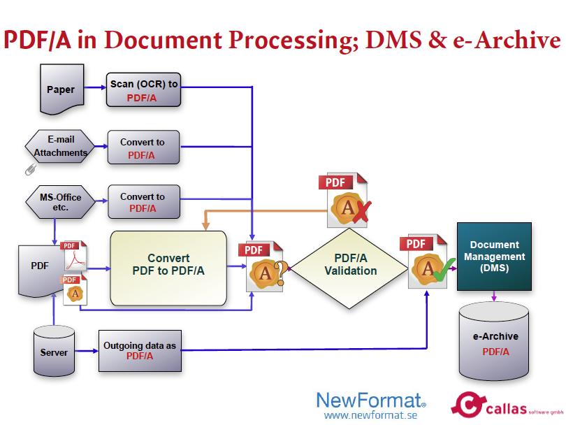 convertir pdf a pdf iso 19005-1