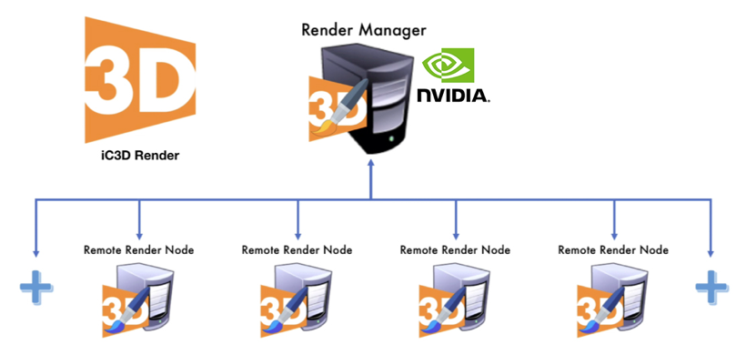 Creative Edge Software iC3D Render Manager - Distributed Rendering with Distributed GPU -Picture