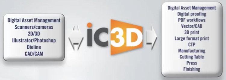 iC3D Integration Workflow - Picture