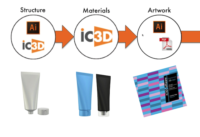 iC3D Virtual Workflow - Structure - Materials - Artwork - Picture