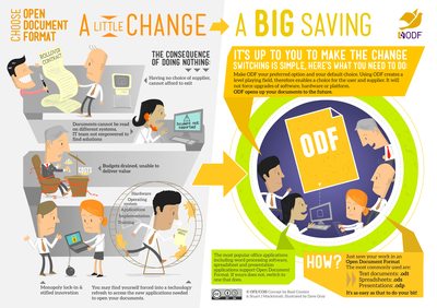 Open Forum Europe Infographics on the Importance to Switch to Open Document Format (ODF) - Picture