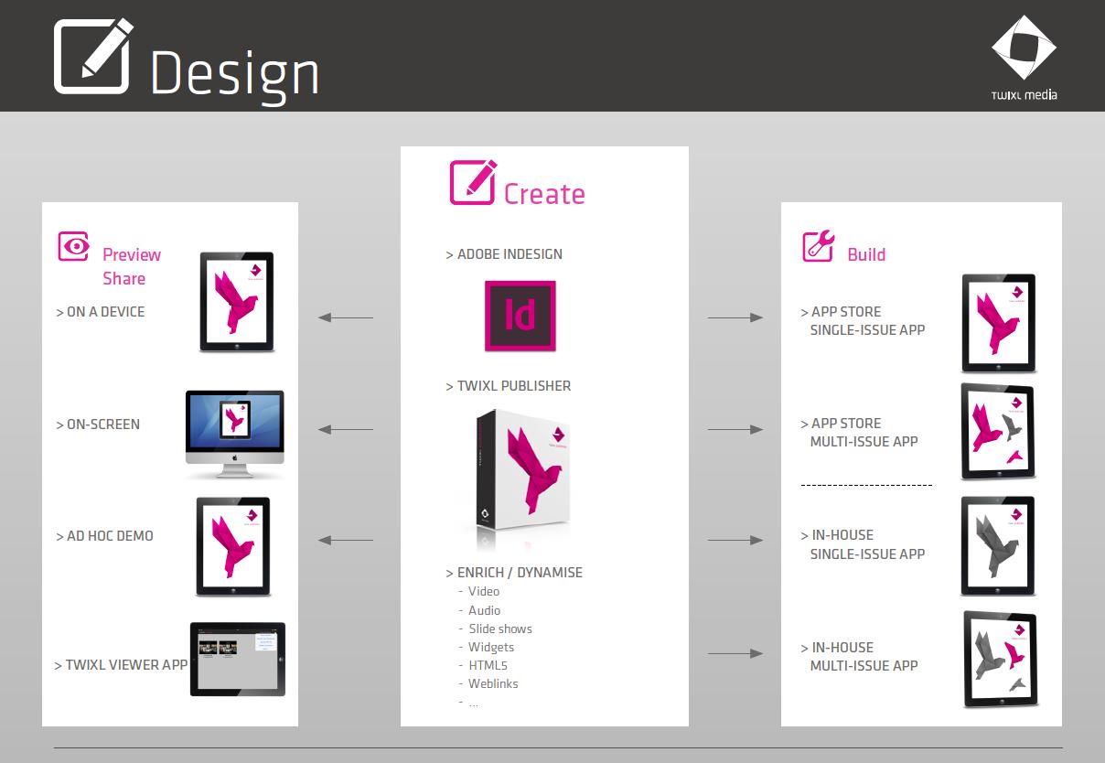 NewFormat AB - Digital Publishing Platform - Twixl Publisher